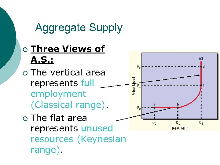 Aggregate Supply Three Views of A. S. : ¡ The vertical area represents full