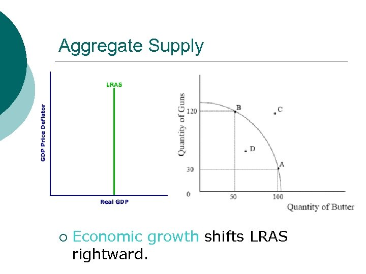 Aggregate Supply ¡ Economic growth shifts LRAS rightward.