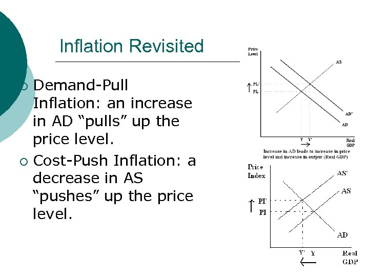 """Inflation Revisited Demand-Pull Inflation: an increase in AD """"pulls"""" up the price level. ¡"""