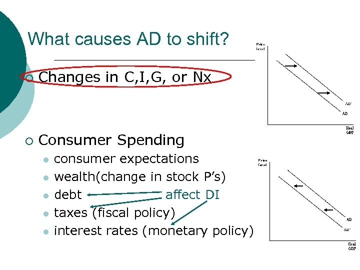 What causes AD to shift? ¡ Changes in C, I, G, or Nx ¡