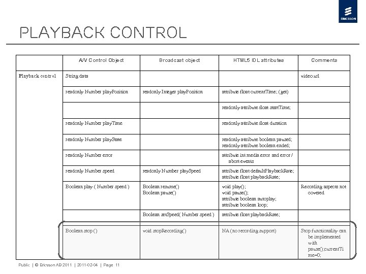 Playback Control A/V Control Object Playback control Broadcast object HTML 5 IDL attributes String