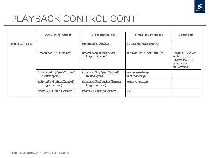 Playback Control cont A/V Control Object Playback control Broadcast object HTML 5 IDL attributes