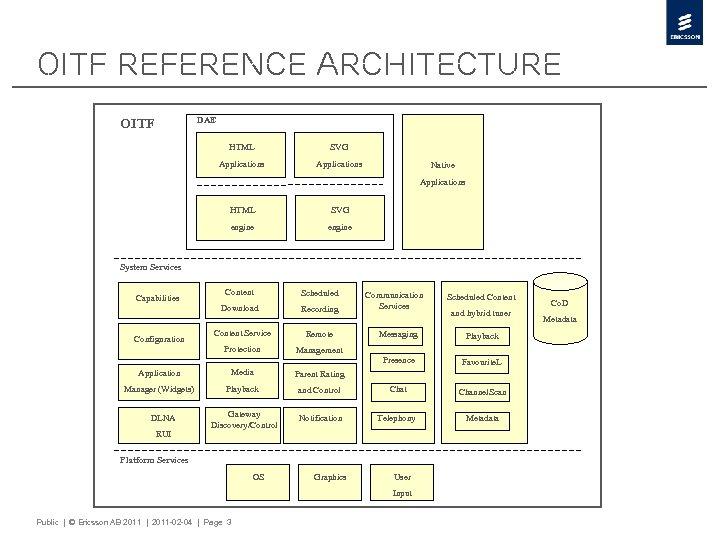 OITF Reference Architecture DAE OITF HTML SVG Applications Native Applications HTML SVG engine System