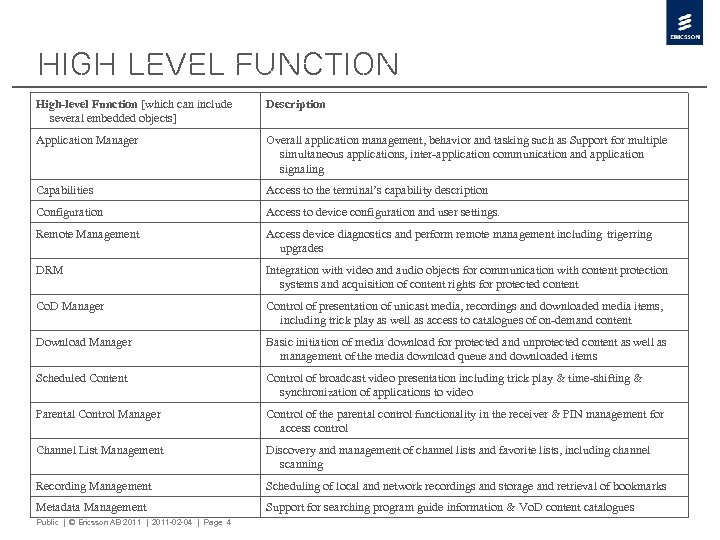 High Level Function High-level Function [which can include several embedded objects] Description Application Manager