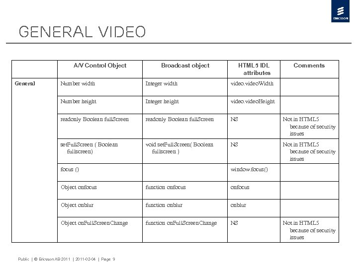 General Video A/V Control Object General Broadcast object HTML 5 IDL attributes Comments Number