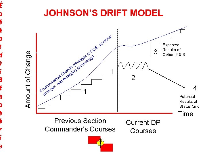 JOHNSON'S DRIFT MODEL Amount of Change I É n c f o a l