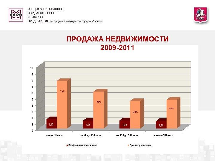 ПРОДАЖА НЕДВИЖИМОСТИ 2009 -2011
