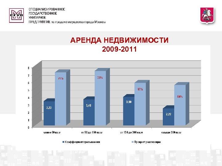 АРЕНДА НЕДВИЖИМОСТИ 2009 -2011