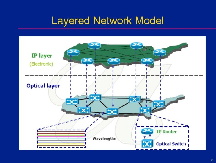 Layered Network Model 29