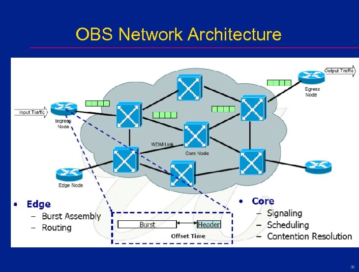OBS Network Architecture 30