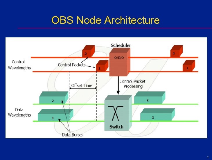 OBS Node Architecture 31