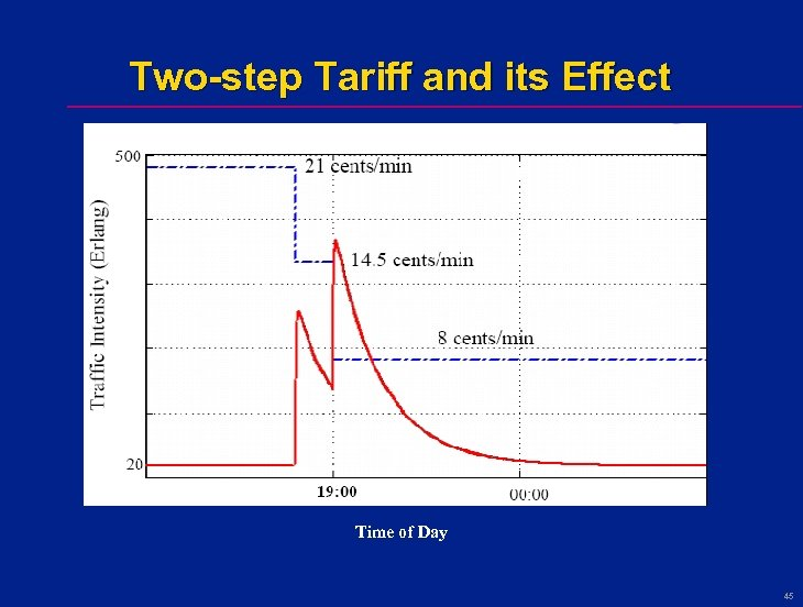 Two-step Tariff and its Effect Time of Day 45