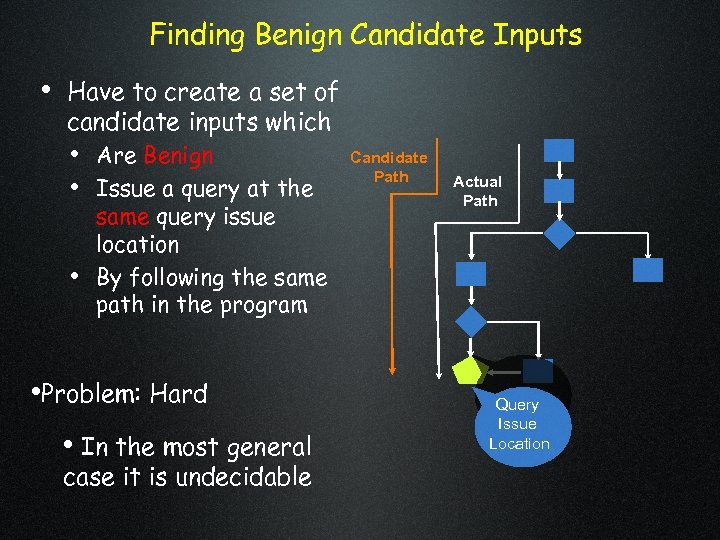 Finding Benign Candidate Inputs • Have to create a set of candidate inputs which