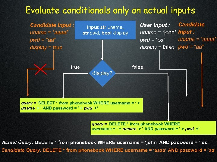 """Evaluate conditionals only on actual inputs Candidate Input : uname = """"aaaa"""" pwd ="""