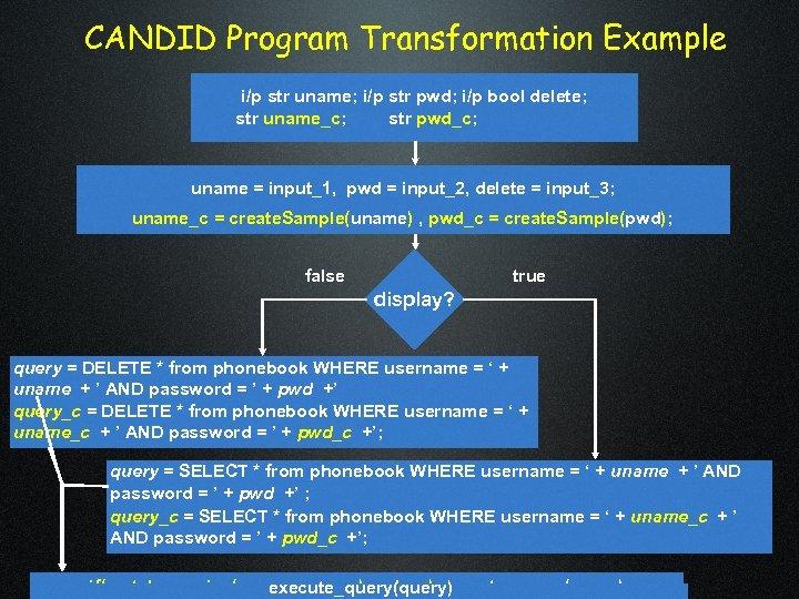 CANDID Program Transformation Example i/p str uname; i/p str pwd; i/p bool delete; str