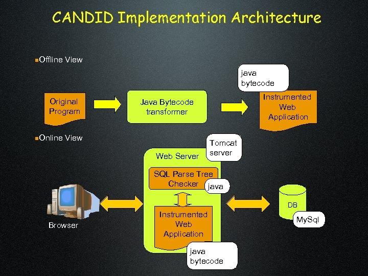 CANDID Implementation Architecture n. Offline View java bytecode Original Program n. Online Instrumented Web