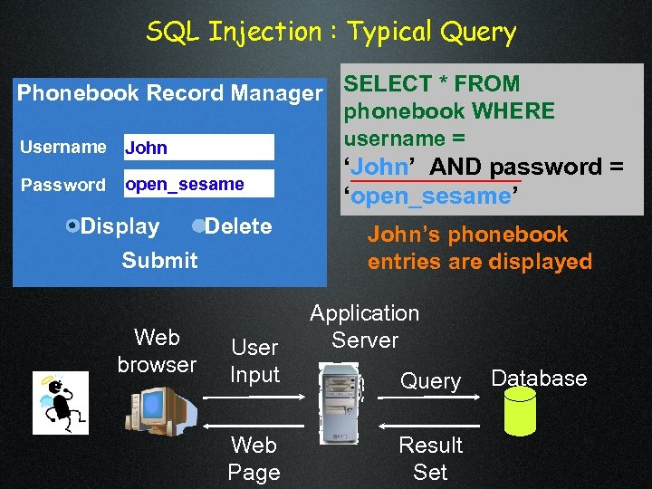 SQL Injection : Typical Query Phonebook Record Manager SELECT * FROM phonebook WHERE username