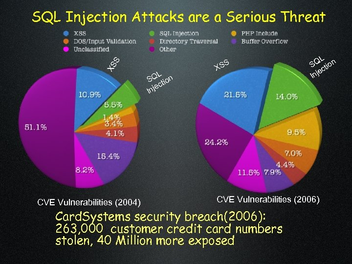 XS S SQL Injection Attacks are a Serious Threat CVE Vulnerabilities (2004) L SQ