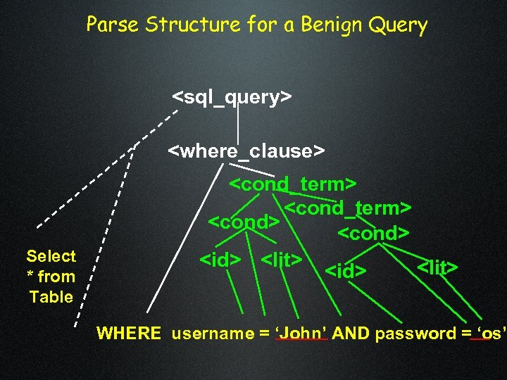 Parse Structure for a Benign Query <sql_query> <where_clause> Select * from Table <cond_term> <cond>