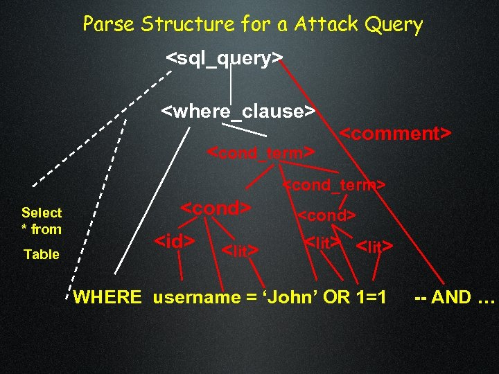 Parse Structure for a Attack Query <sql_query> <where_clause> <cond_term> <comment> <cond_term> Select * from