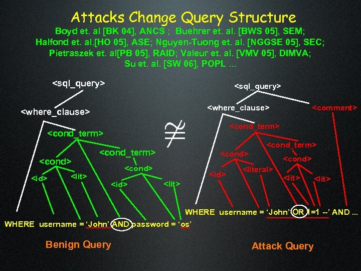 Attacks Change Query Structure Boyd et. al [BK 04], ANCS ; Buehrer et. al.