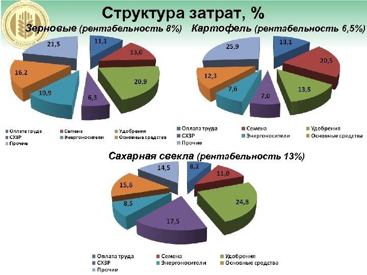 Структура затрат, % Зерновые (рентабельность 8%) Картофель (рентабельность 6, 5%) Сахарная свекла (рентабельность 13%)