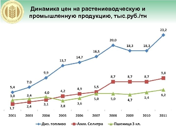Динамика цен на растениеводческую и промышленную продукцию, тыс. руб. /тн