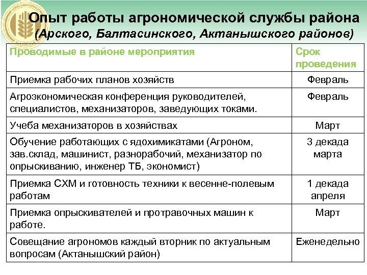 Опыт работы агрономической службы района (Арского, Балтасинского, Актанышского районов) Проводимые в районе мероприятия Срок