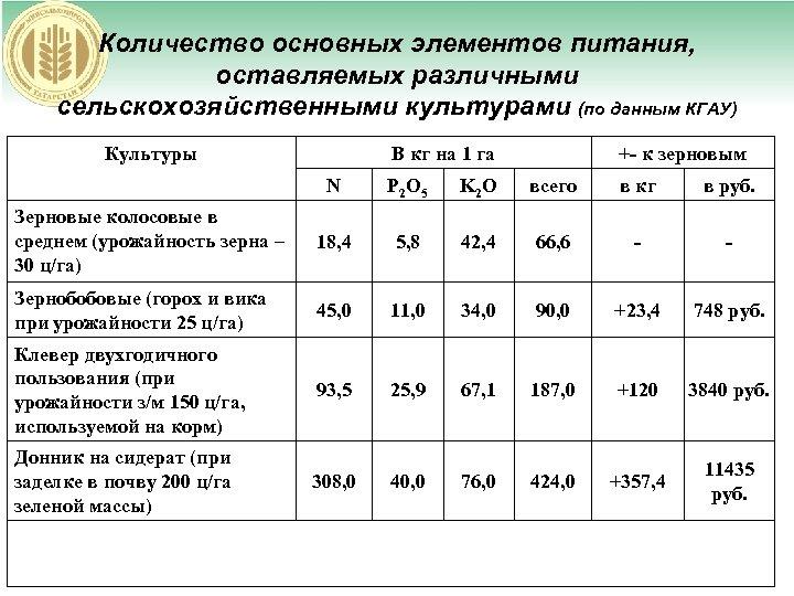 Количество основных элементов питания, оставляемых различными сельскохозяйственными культурами (по данным КГАУ) Культуры В кг