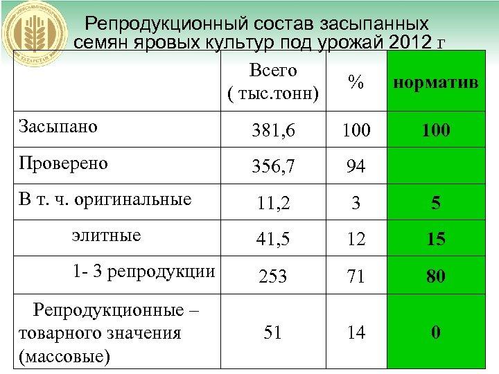 Репродукционный состав засыпанных семян яровых культур под урожай 2012 г Всего % норматив (