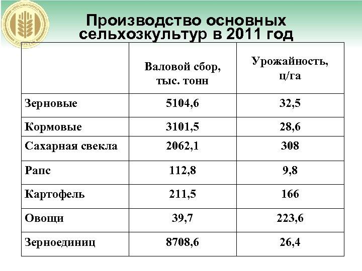 Производство основных сельхозкультур в 2011 год Валовой сбор, тыс. тонн Урожайность, ц/га Зерновые 5104,