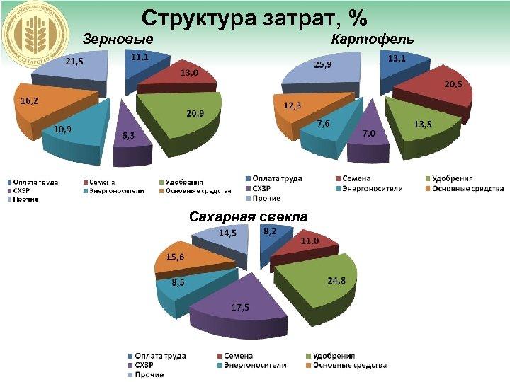 Структура затрат, % Зерновые Картофель Сахарная свекла