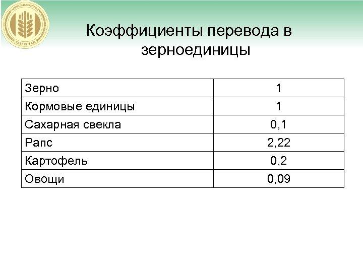 Коэффициенты перевода в зерноединицы Зерно Кормовые единицы Сахарная свекла Рапс 1 1 0, 1