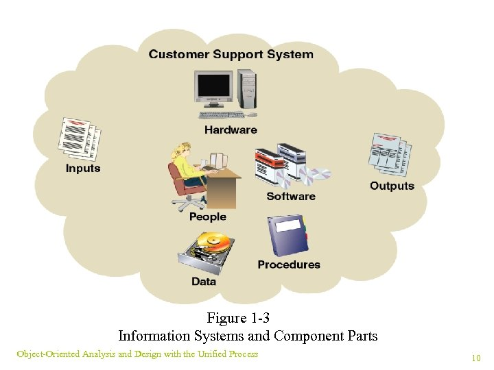 Figure 1 -3 Information Systems and Component Parts Object-Oriented Analysis and Design with the