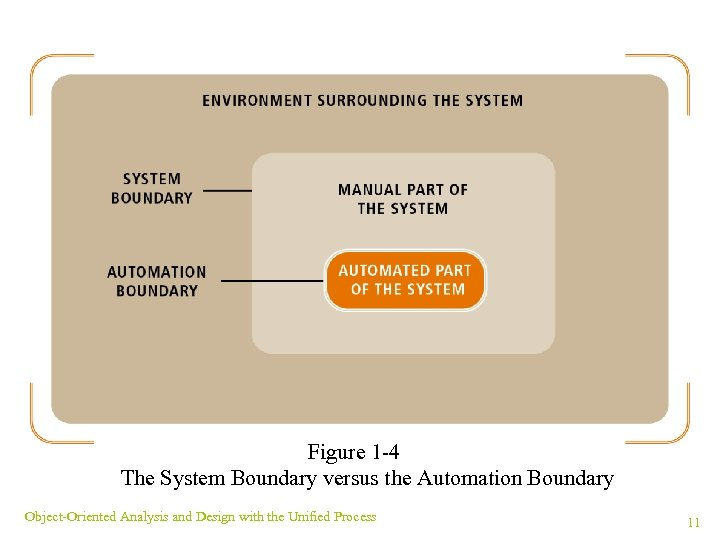 Figure 1 -4 The System Boundary versus the Automation Boundary Object-Oriented Analysis and Design