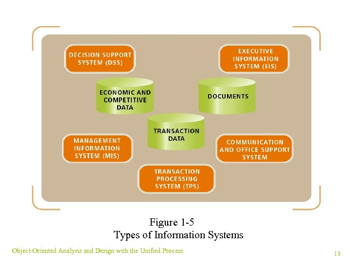 Figure 1 -5 Types of Information Systems Object-Oriented Analysis and Design with the Unified