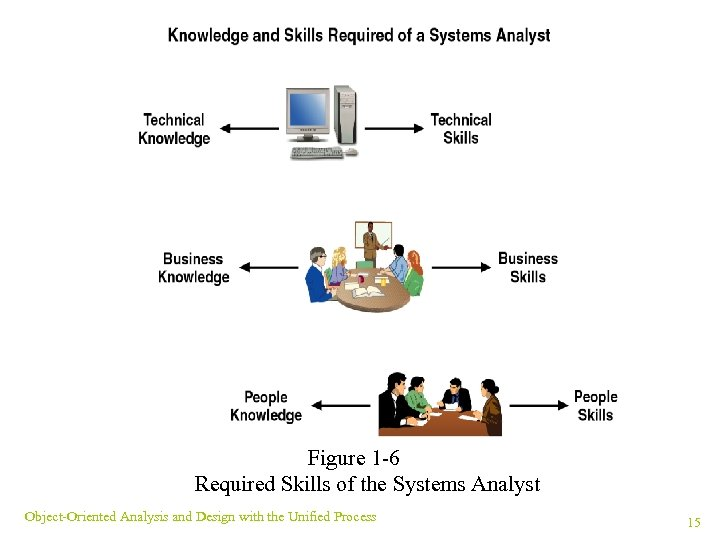 Figure 1 -6 Required Skills of the Systems Analyst Object-Oriented Analysis and Design with