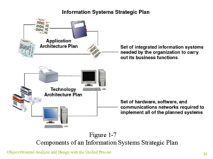 Figure 1 -7 Components of an Information Systems Strategic Plan Object-Oriented Analysis and Design