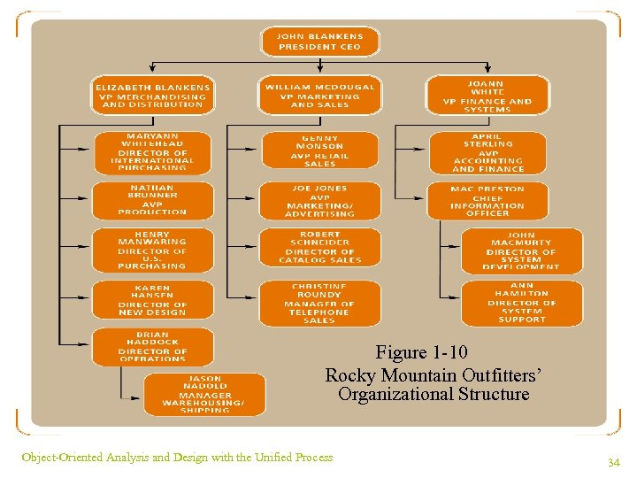 Figure 1 -10 Rocky Mountain Outfitters' Organizational Structure Object-Oriented Analysis and Design with the