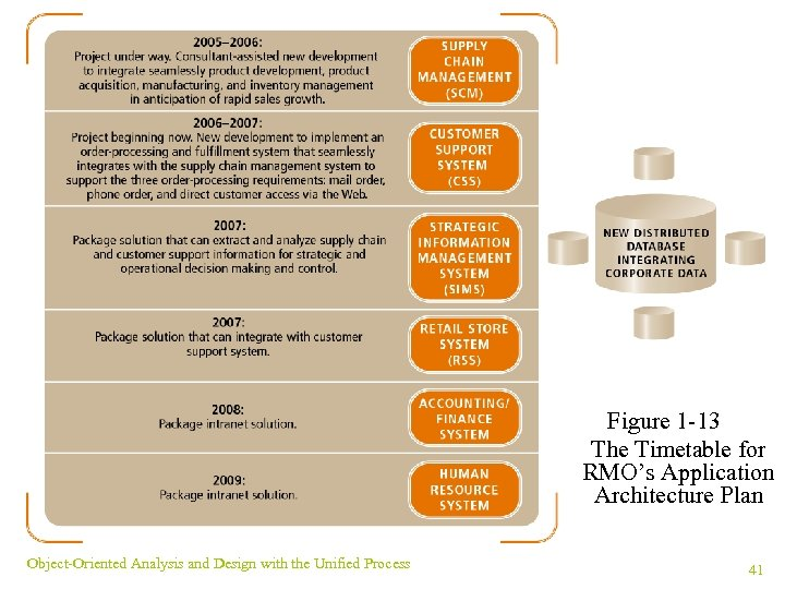Figure 1 -13 The Timetable for RMO's Application Architecture Plan Object-Oriented Analysis and Design