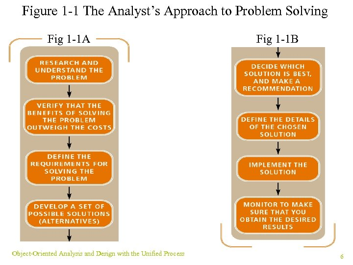 Figure 1 -1 The Analyst's Approach to Problem Solving Fig 1 -1 A Object-Oriented