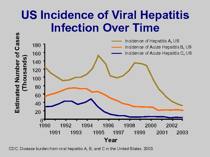 Estimated Number of Cases (Thousands) US Incidence of Viral Hepatitis Infection Over Time Incidence