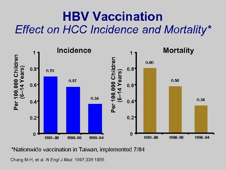 HBV Vaccination Incidence 1 0. 8 0. 70 0. 57 0. 6 0. 36
