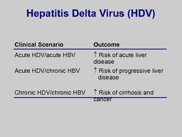 Hepatitis Delta Virus (HDV) Clinical Scenario Outcome Acute HDV/acute HBV Risk of acute liver