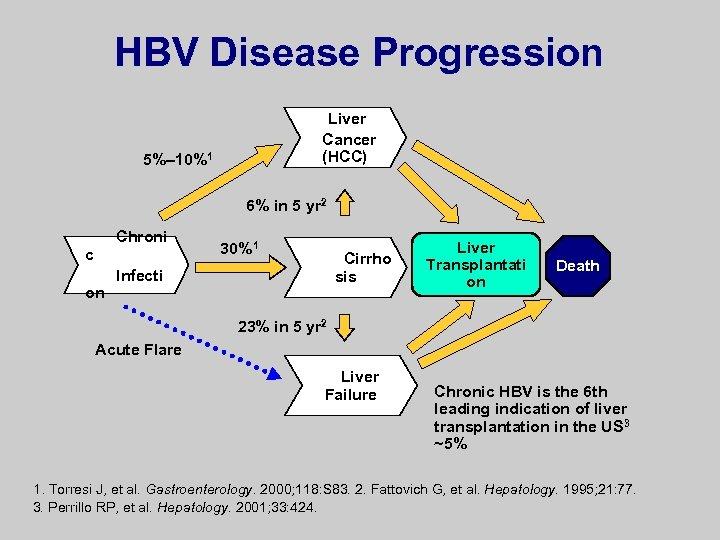 HBV Disease Progression Liver Cancer (HCC) 5%– 10%1 6% in 5 yr 2 Chroni