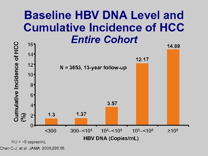 Cumulative Incidence of HCC (%) Baseline HBV DNA Level and Cumulative Incidence of HCC