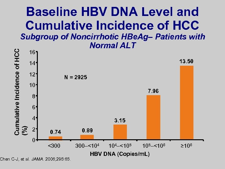 Baseline HBV DNA Level and Cumulative Incidence of HCC (%) Subgroup of Noncirrhotic HBe.