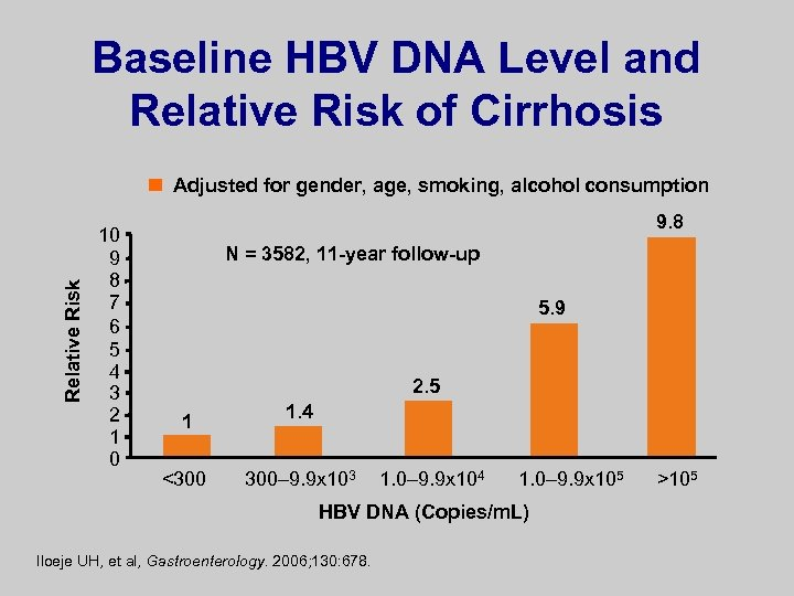 Baseline HBV DNA Level and Relative Risk of Cirrhosis Relative Risk Adjusted for gender,