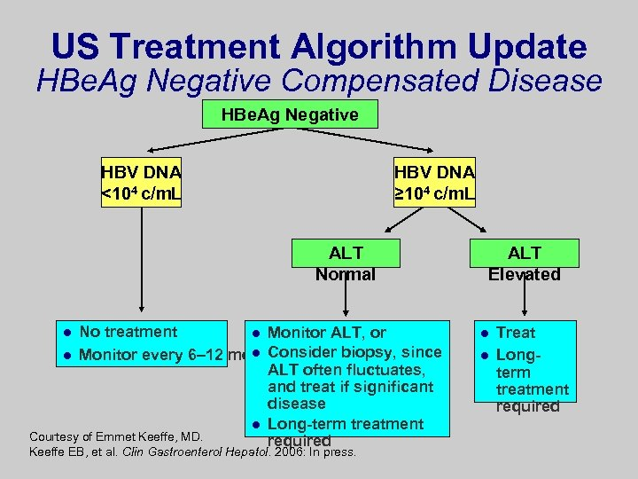 US Treatment Algorithm Update HBe. Ag Negative Compensated Disease HBe. Ag Negative HBV DNA