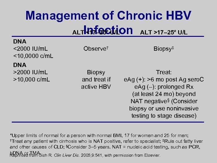 Management of Chronic HBV ALTInfection ALT >17– 25* U/L <17– 25* U/L DNA <2000
